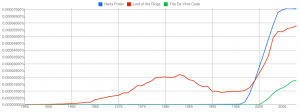 Google Ngram Viewer: Harry Potter vs. Lord of the Rings vs. The Da Vinci Code