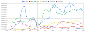 Google Ngram Viewer: Famous physicists