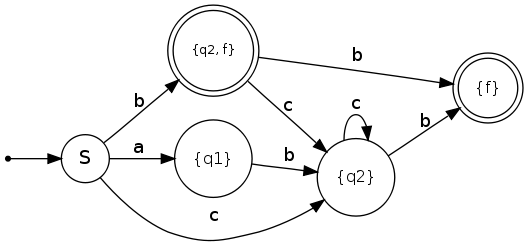 How To Draw A Finite State Machine Martin Thoma