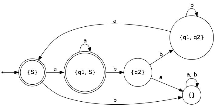 Deterministic Finite State machine (create from a non-deterministic version)