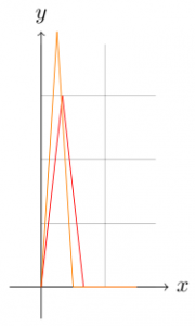 Plotting function graphs with LaTeX · Martin Thoma
