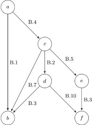 Graph that visualizes the situation of the squares of Euler 142