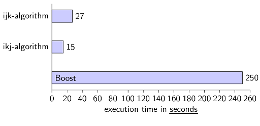 C++ execution times for matrix multiplication
