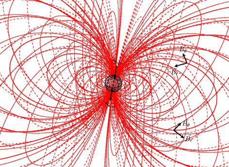 Example: Dipolar magnetic field