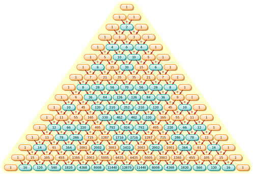 Pascal's triangle and Sierpinski triangle