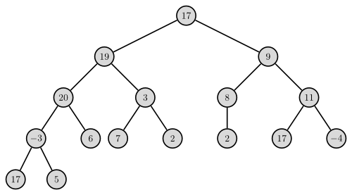 Binary tree datastructure