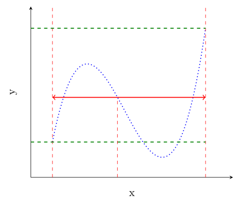 Cubic function intermediate value theorem - Result