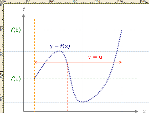 Cubic function in GIMP