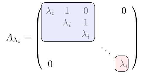 Jordansche Normalform Berechnen : wie berechnet man die jordan 39 sche normalform martin thoma ~ Themetempest.com Abrechnung