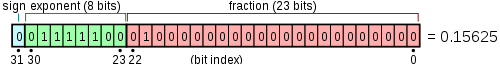 Example of a floating point number