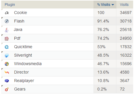 Browser Plugins - Piwik Statistics 2012