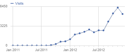 Number of visitors of my blog -  Piwik Statistics 2012
