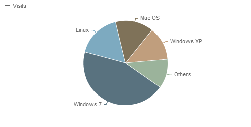 Operating Systems - Piwik Statistics 2012