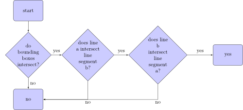 Flowchart how to check if two lines intersect