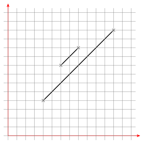 F1: In parallel, close together, one line is completely inside the bounding box of the other line