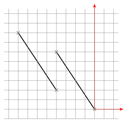 F2: Both lines are parallel.