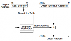 Segmentation: Logical to linear address