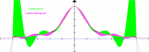Oscillations you get with polynomial interpolation