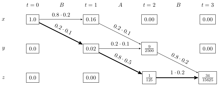 Scheme of the Viterbi algorithm