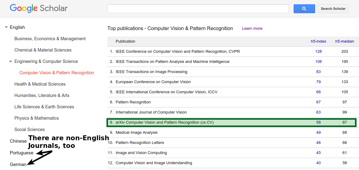 Google Scholar Journal ranking