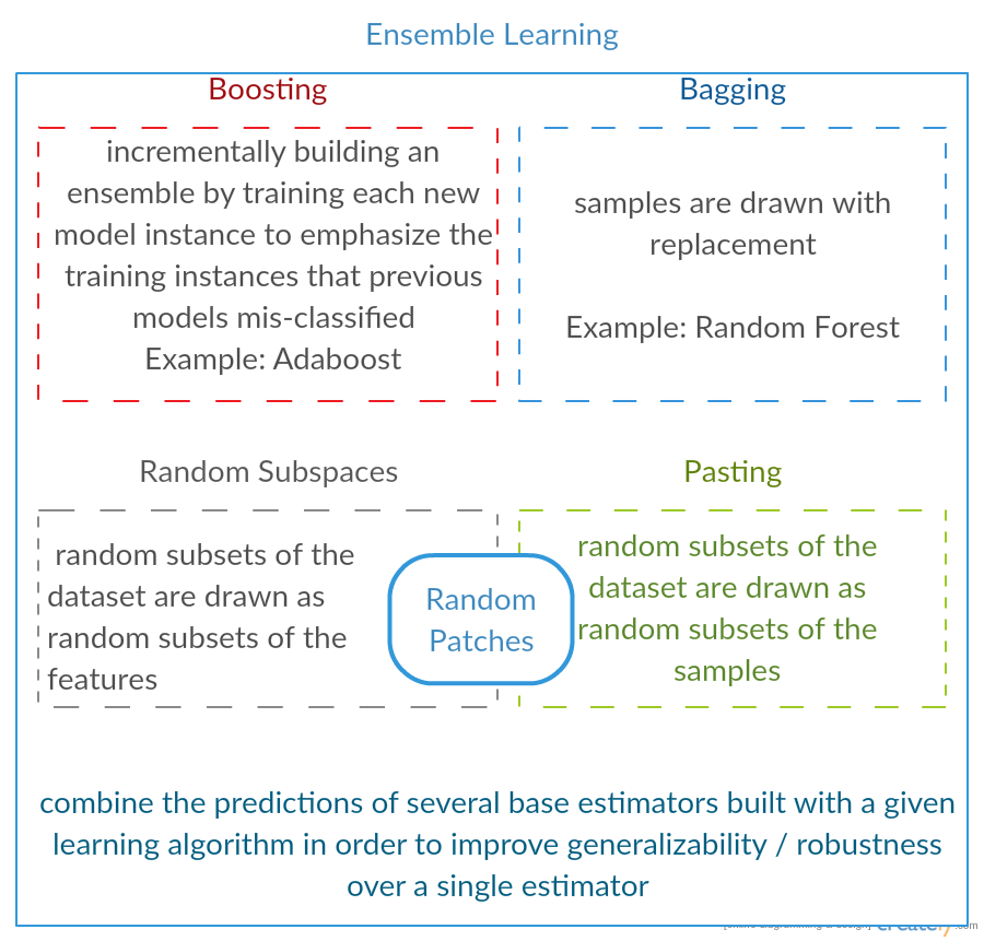 Ensemble Learning Techniques: Boosting, Bagging, Random Subspaces, Pasting, Random Patches