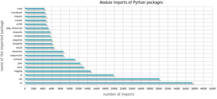 This bar chart displays which Python modules get imported by most Python packages