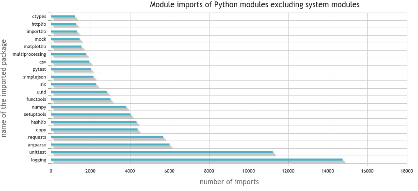 This bar chart displays which Python modules (excluding system modules) get imported by most Python packages