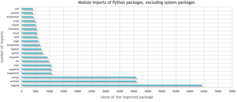 Number of imports of Python packages, excluding system packages