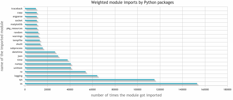 Number of imports of Python packages