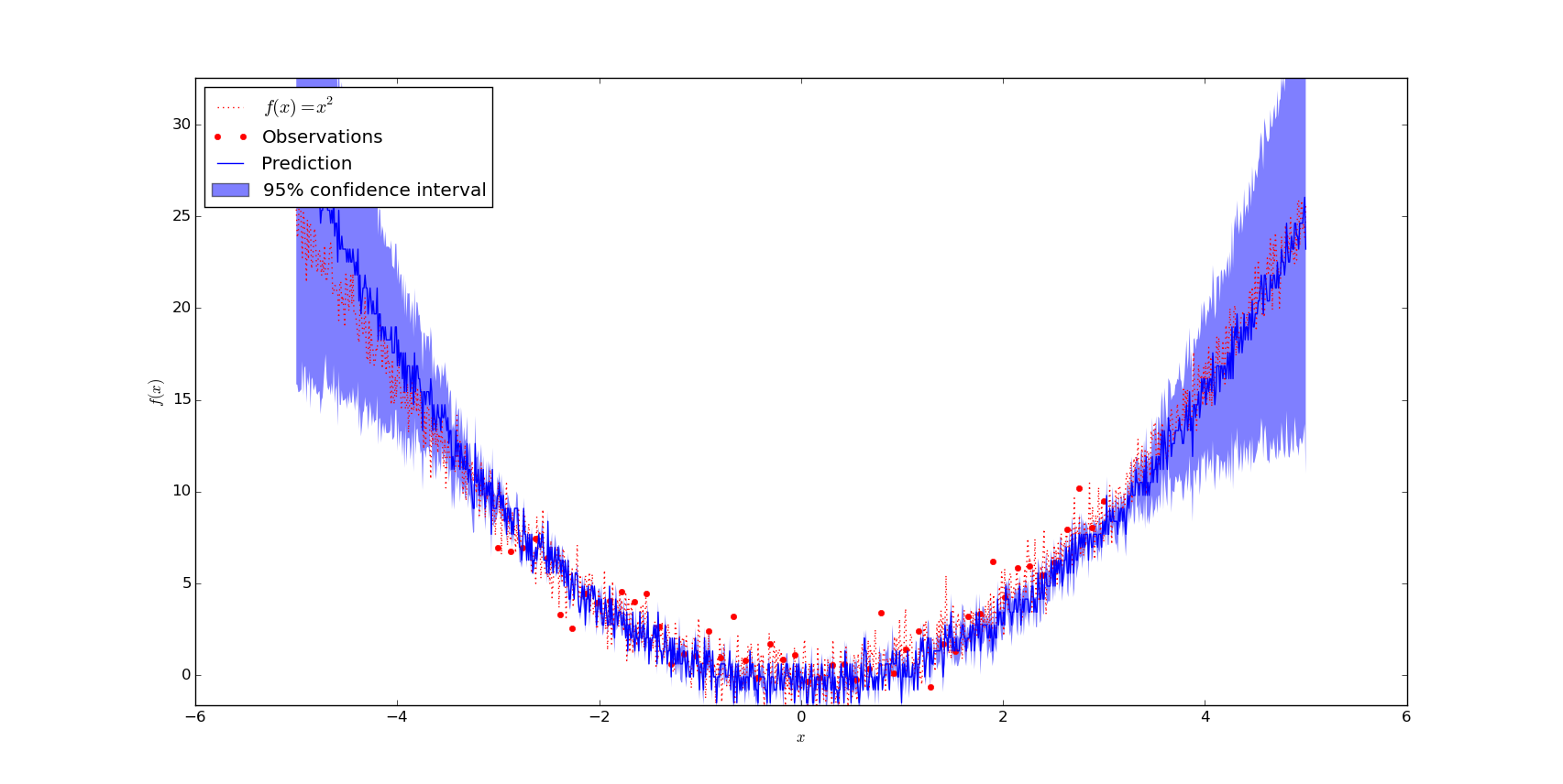 f(x) = x^2 with gaussian noise