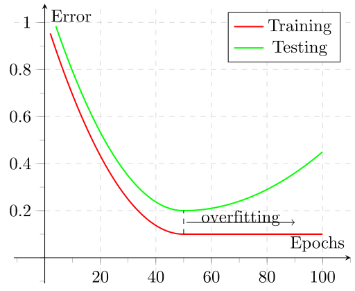 Training and Testing error over epochs