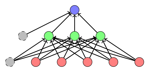 Draft of a multilayer Perceptron (MLP).