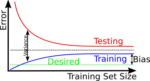Training and Testing error over training data