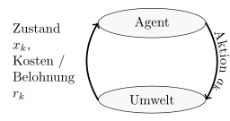 Agent-Environment Diagram of a RL problem