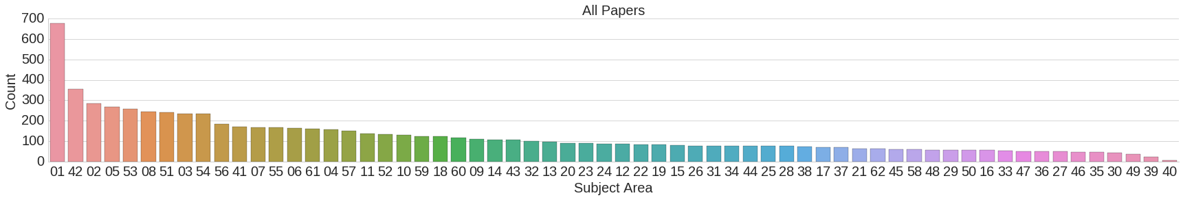 NIPS 2016 areas submitted
