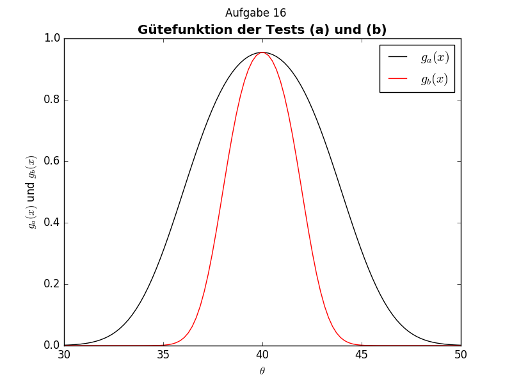 Matplotlib plot example