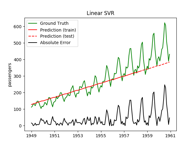 Linear SVR for extrapolation.