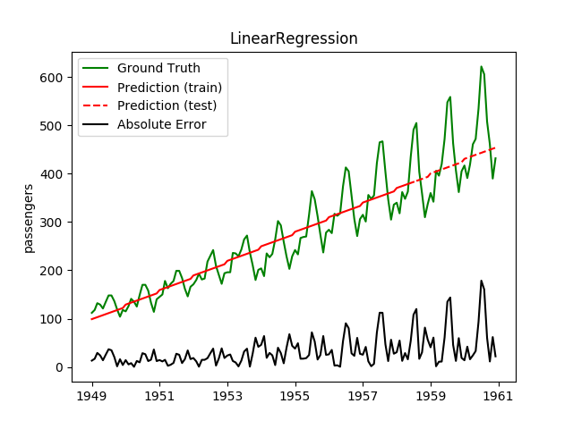 LinearRegression for extrapolation.