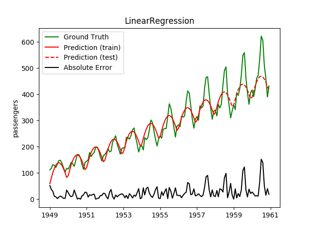Linear Regression with two circular-encoded features for the month