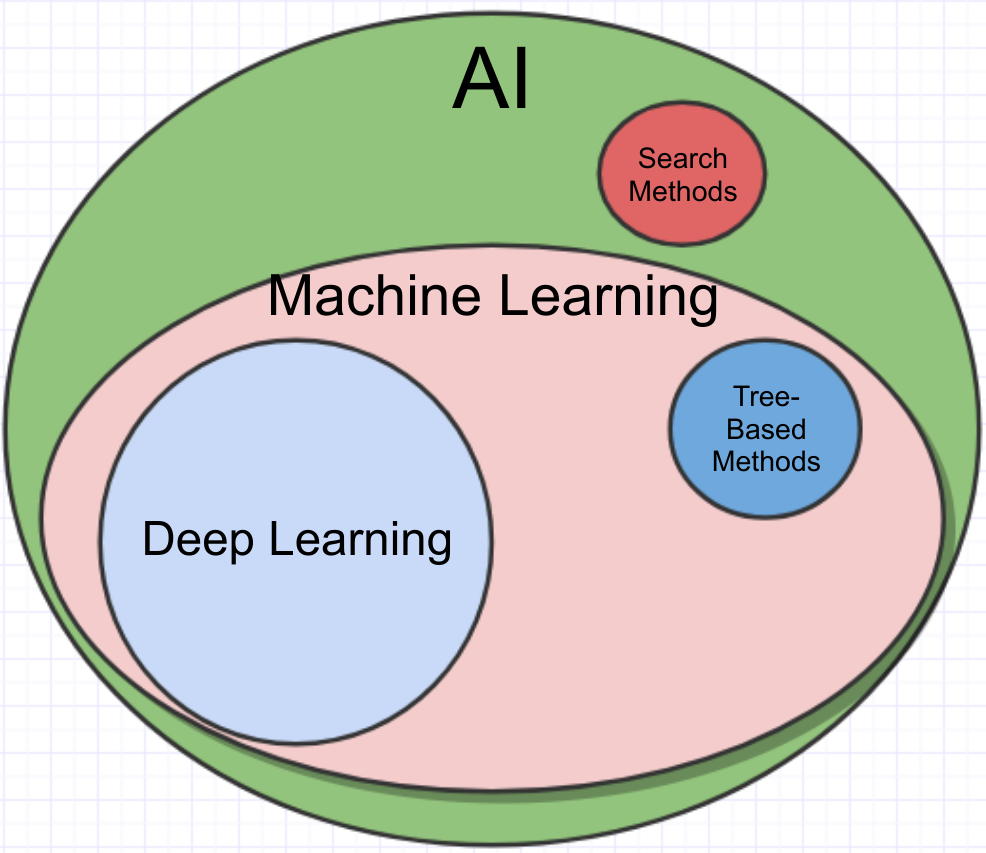 AI vs ML vs Deep Learning