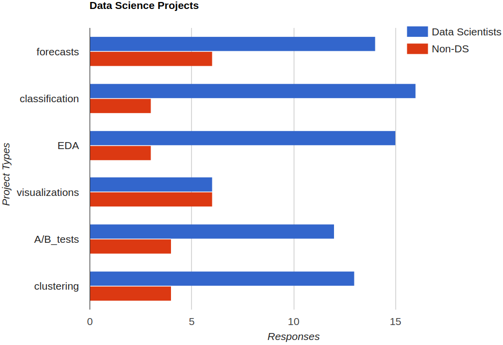 Data Science project types