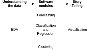 Typical Data Science project phases