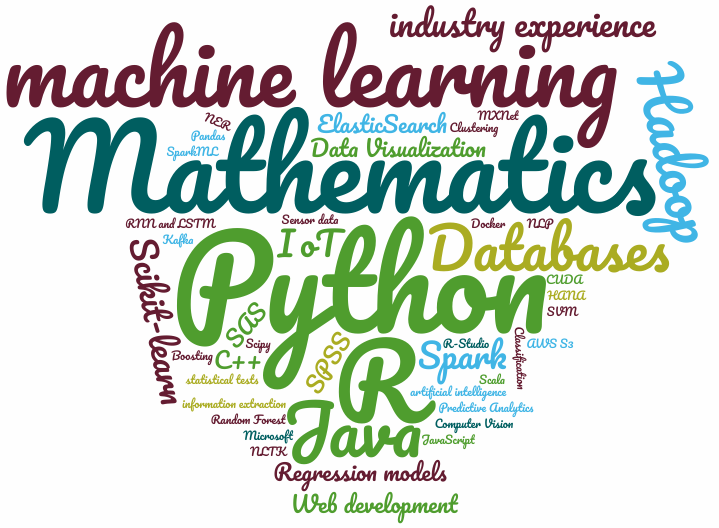 Word Cloud of the Skillset in 10 different Data Scientist job postings