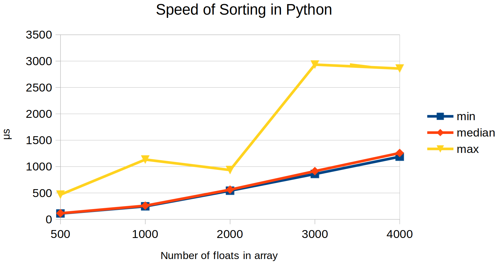 Sorting speed in Python