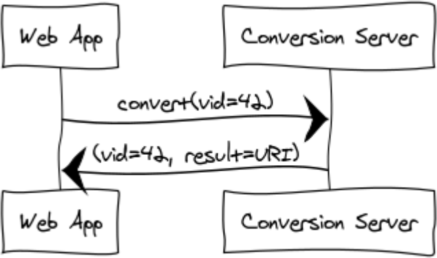 Communication by a synchronous request with a conversion server