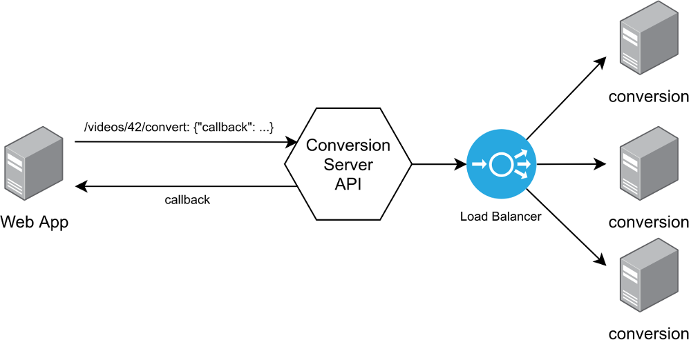 A file conversion service based on callbacks