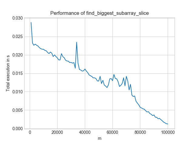 Total execution time of the efficient solution
