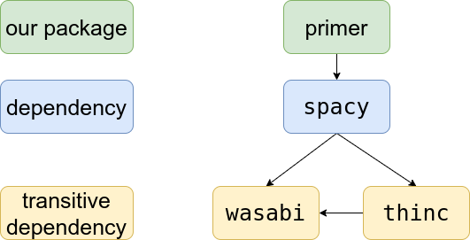 Dependency graph where wasabi could make things fail if only the version of spacy is pinned